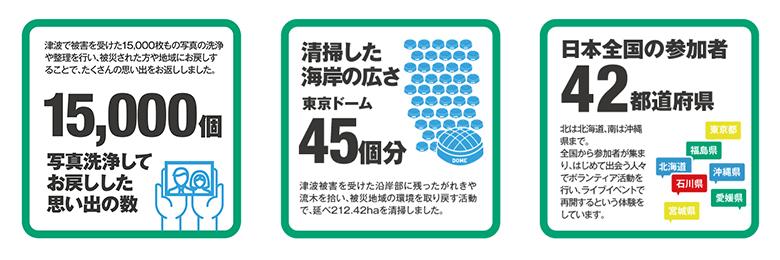 音楽ライブのチケットがお金で買えない!?<RockCorps>が今年も日本で開催!! 547f234630e0f82d55a524f65c1a50d6