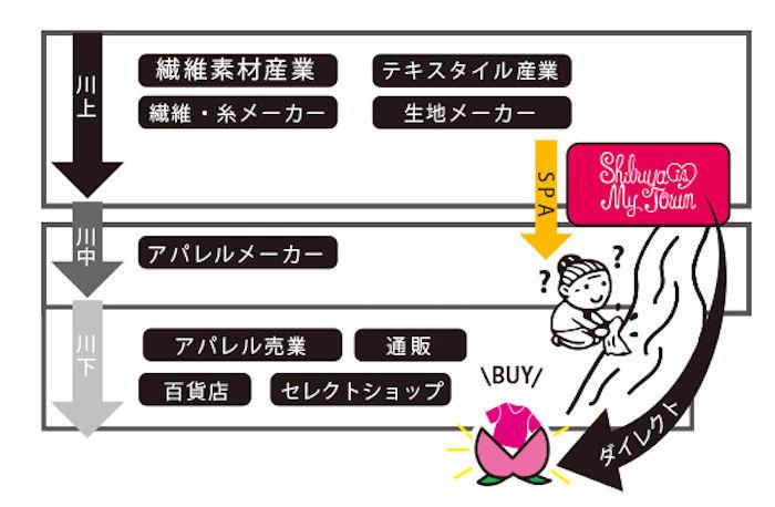 夜カフェを仕掛けたLD&Kがアパレルブランド「Shibuya Is My Town」を立ち上げ! life171020_shibuyaismytown_3-700x458
