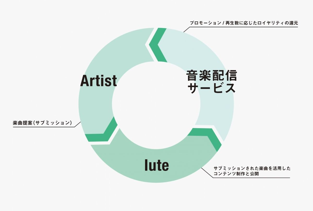 lute × TuneCore Japan 日本初サブミッションメディア「lute music」ローンチ! music180215_lutemusic_2-1200x808