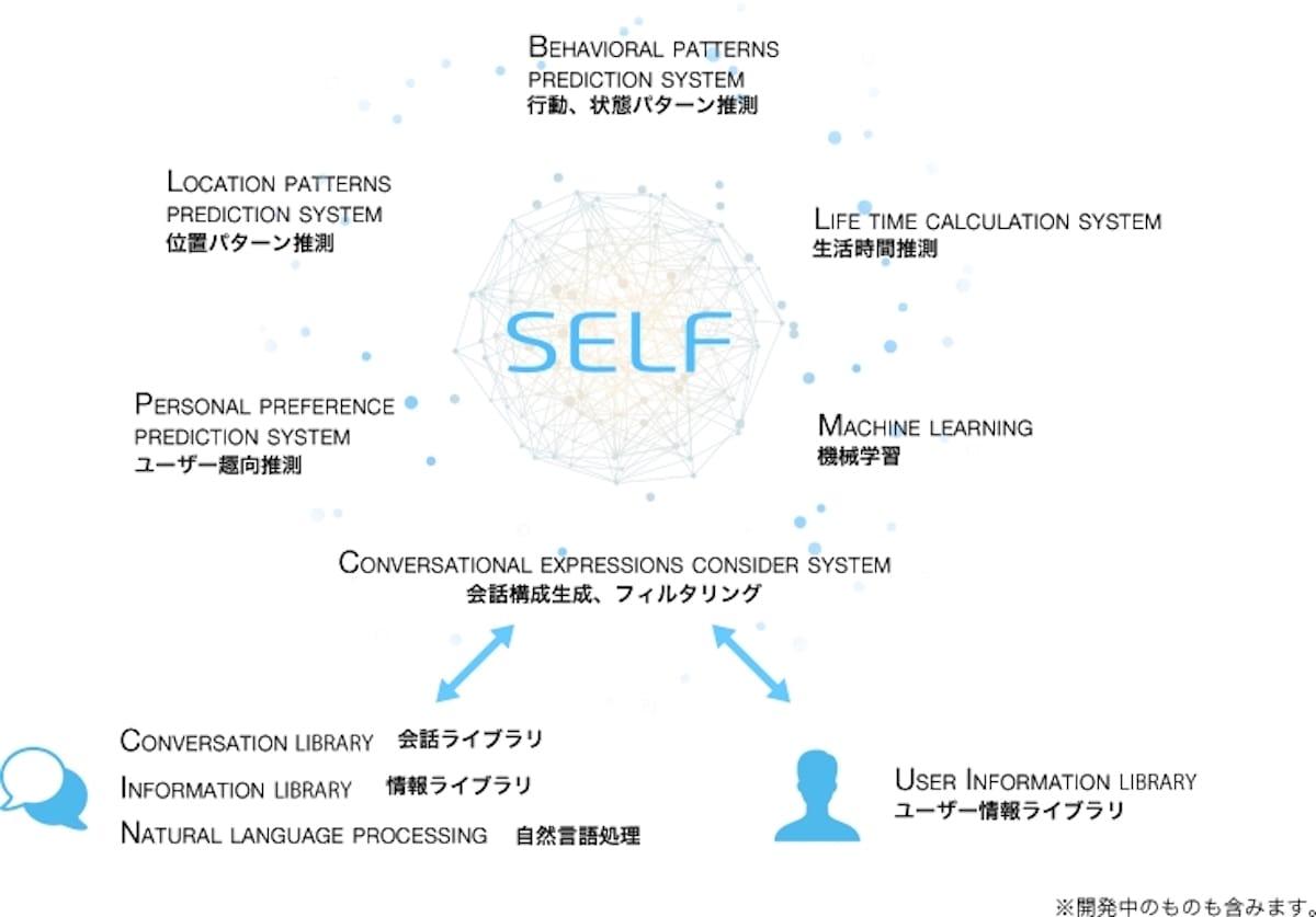 AIテクノロジー×エンターテイメント SELFがエイベックスなどから2億5000万円資金調達! technology180618_self_2-1200x837