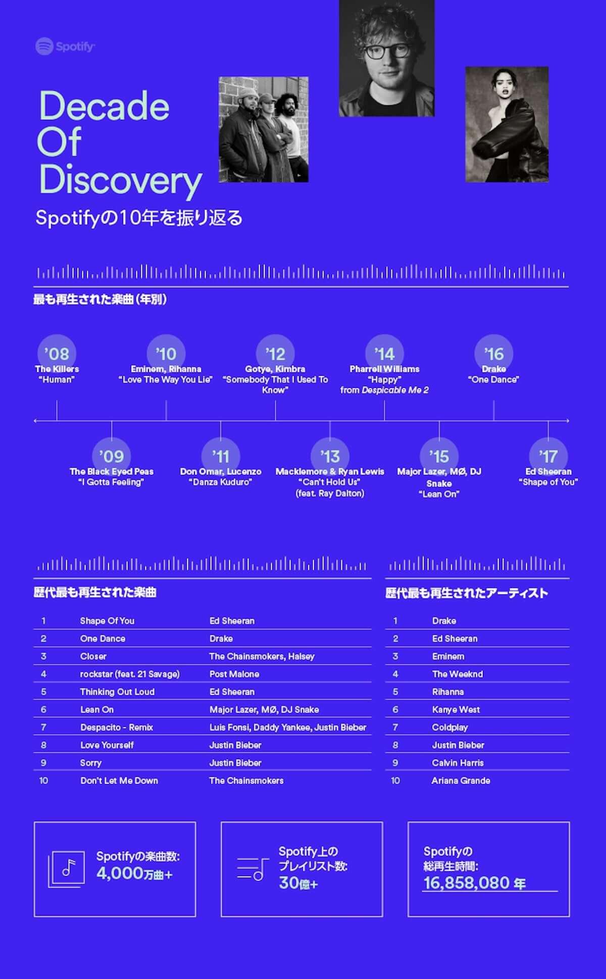 Spotifyサービス開始10年で総再生時間16,858,080年!?Spotifyで最も再生された楽曲は? music181011_spotify_2-1200x1938