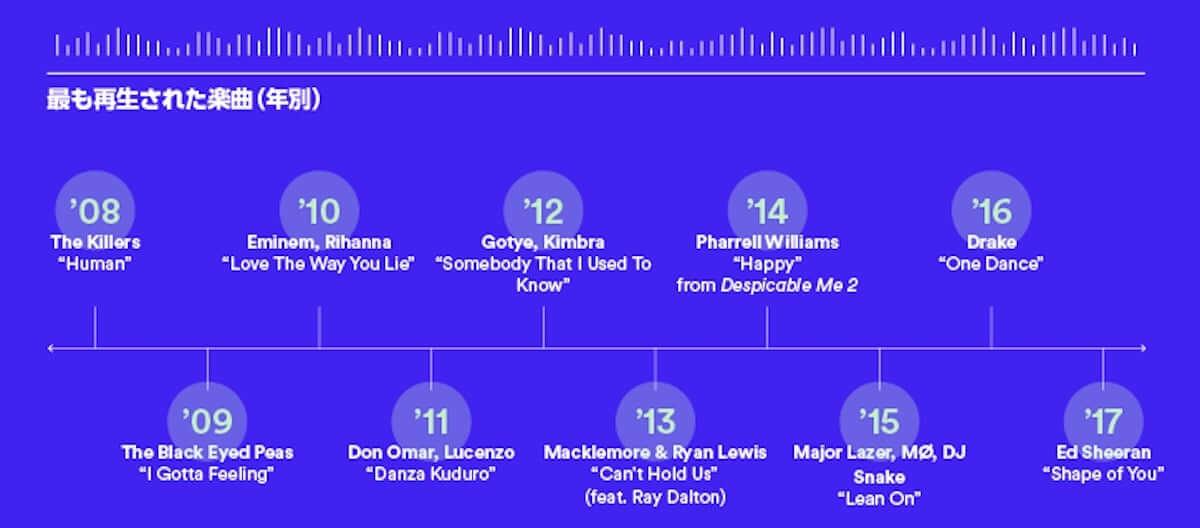 Spotifyサービス開始10年で総再生時間16,858,080年!?Spotifyで最も再生された楽曲は? music181011_spotify_4-1200x528