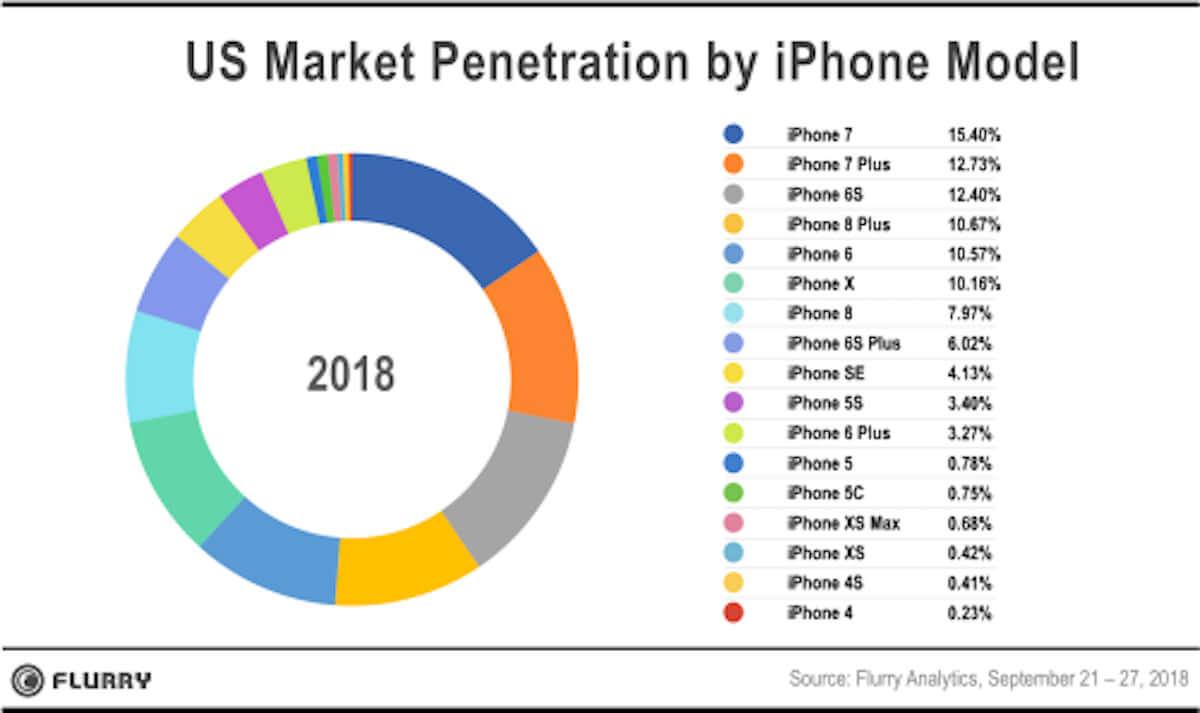 iPhone XSの売れ行きは好調!それでも、iPhone 7がシリーズ最高シェア technology1810105_iphone_01-1200x713