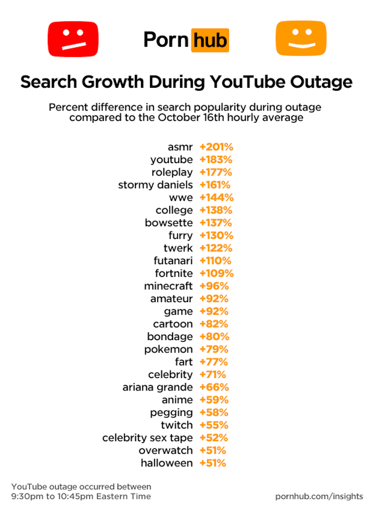 YouTube世界規模アクセス障害で人気アダルトサイト「Pornhub」へのアクセスが増加!? technology181018_pronhub-youtube_1-1200x1649
